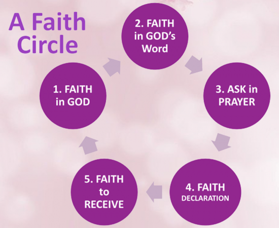 FAITH CIRCLE 7